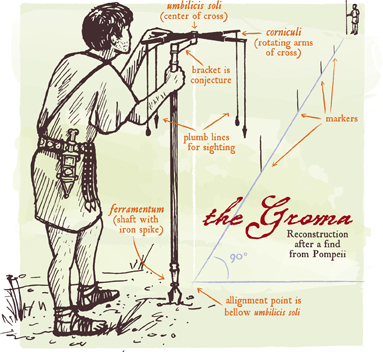 surveying-tool-Groma