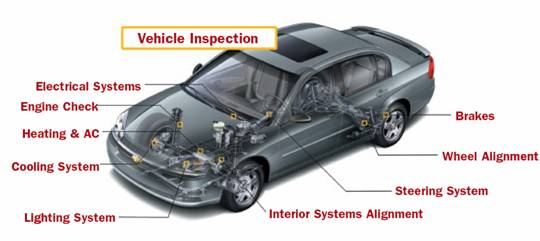 facts about pre purchase vehicle inspection interesting facts. Black Bedroom Furniture Sets. Home Design Ideas